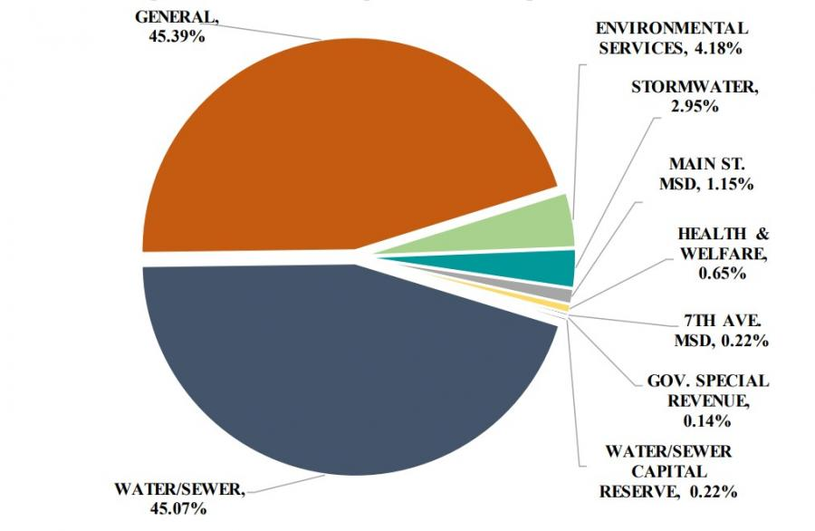 pie chart showing expenditures